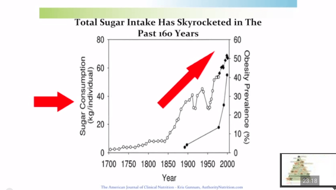 Dr. Weil_sugar intake graphic